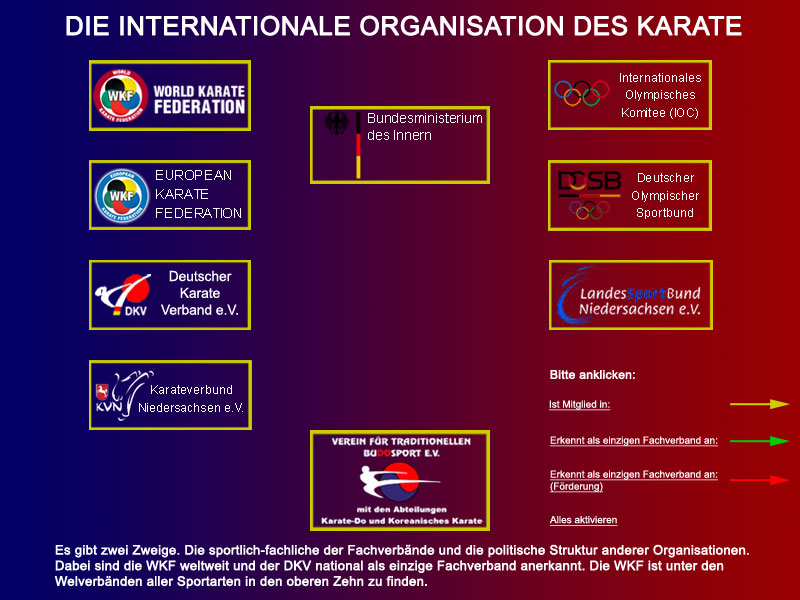 Die internationale Organisation des Karate